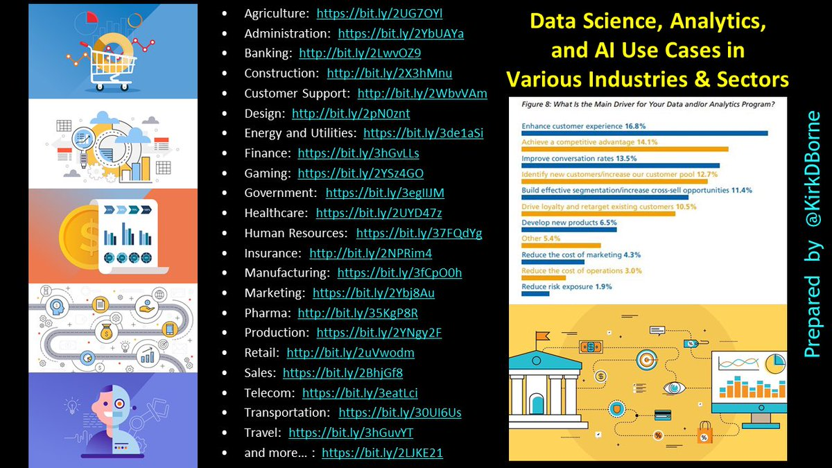 Top #DataScience Use Cases in various industries — #Agtech #Banking Construction Energy Finance Gaming Healthcare Insurance #Manufacturing #Martech #Retail Telecom Travel… https://t.co/7uZGO6k2V5 ————— #abdsc #DigitalTransformation #BigData #MachineLearning #AI #IoT #IoTPL #IIoT https://t.co/618B1sOzR3