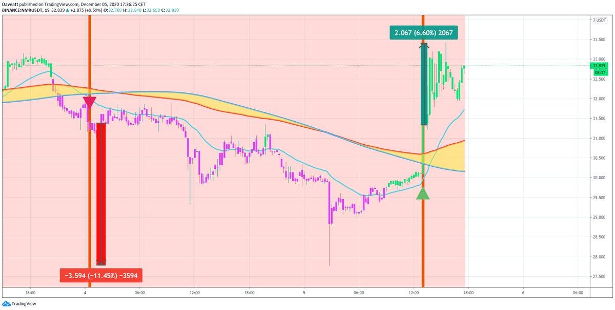 TradingView trade REP NMR NXM