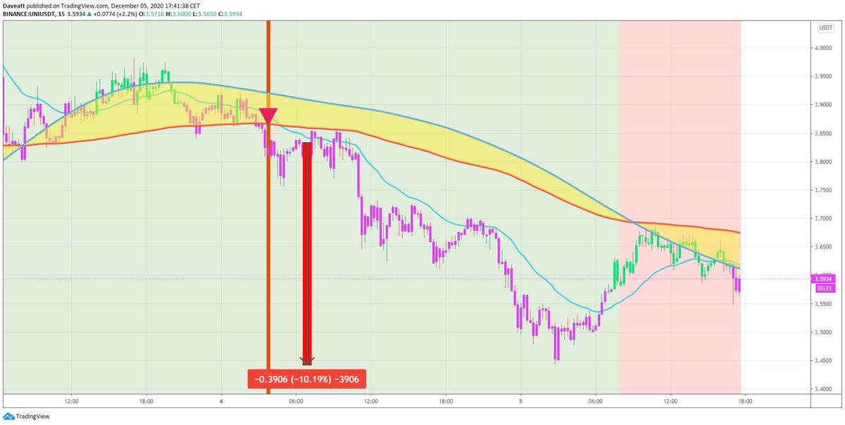 TradingView trade UNI FIL NEO