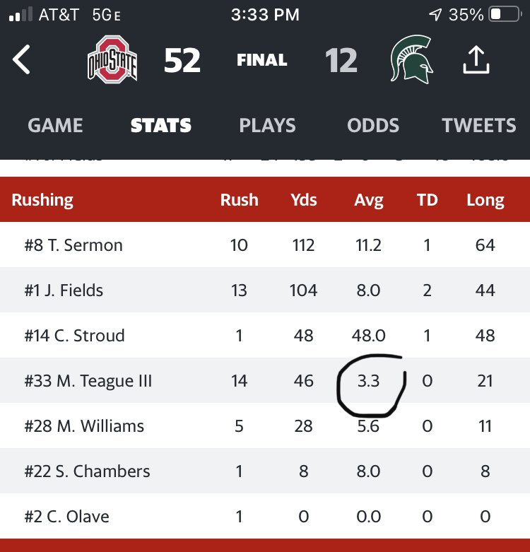 Not Master Teagues best game.  Missed some blocks, huge holding call that negated a TD and 3.3/carry.   Sermons best game by far and Williams looked good late. #GoBucks