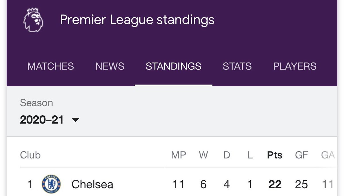 If your club hasn't for once be in this spot u have no right to brag or bant just STFU 🤫!!!!....... If your club is here retweet and drop a 💙..... #CHELEE #Chelsea