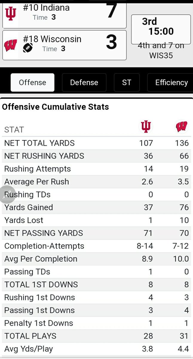 As I expected, the difference in this game has simply been Indiana's defense. Jack Tuttle is settling in. #iufb