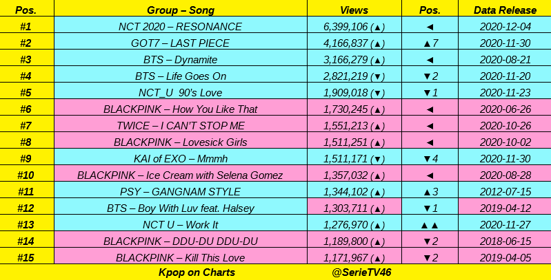 Top 15 most views Kpop Acts MV in LAST 24 hours:  #NCT2020 🚀🚀, #GOT7, #BTS 🔥🔥, #NCT_U, #BLACKPINK, #TWICE, #KAI of #EXO, #PSY 👏👏 https://t.co/7EQYi3nu8A