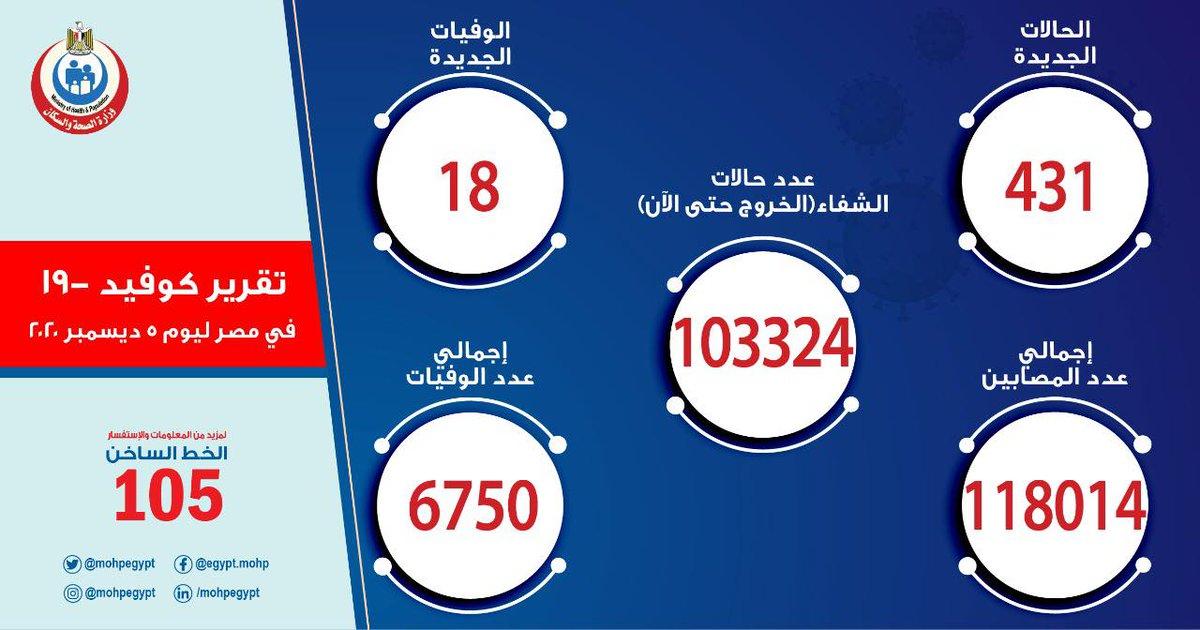 #فيتو  #عاجل  #الصحة: 431 حالة إيجابية جديدة بفيروس #كورونا.. و 18 وفاة