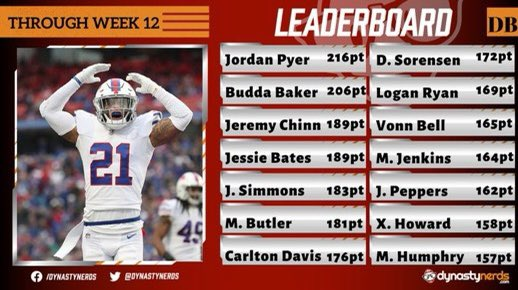 One more look at the #IDP123 Leaderboards through Week 12! 🔥