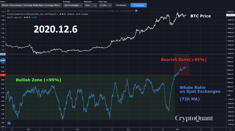 نموادار قیمت بیت کوین و نرخ والها