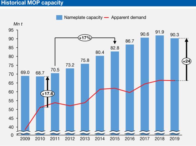 Historical MOP capacity