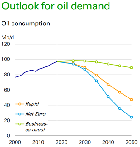 outlook for oil demand