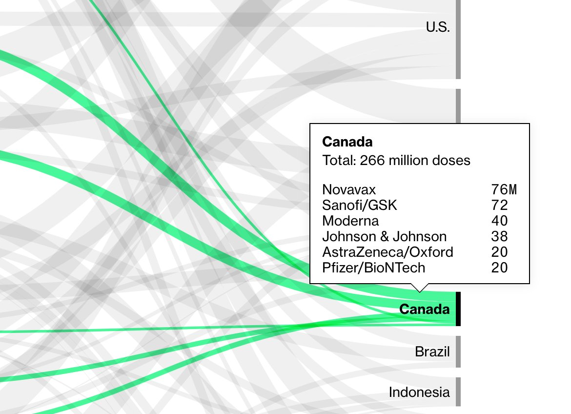 Bloomberg Graphics On Twitter Canada Has Reserved More Covid 19 Vaccine Doses Per Person Than Anywhere See Our Vaccine Tracker Https T Co 75owr5hgu5 Https T Co Mjrk9gf5z6