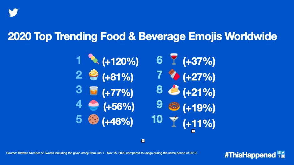Tweets about cooking nearly tripled this year (but that banana bread craze only last 3 months), and the trends in food-related emojis suggest that folks needed a sweet treat & strong drink.