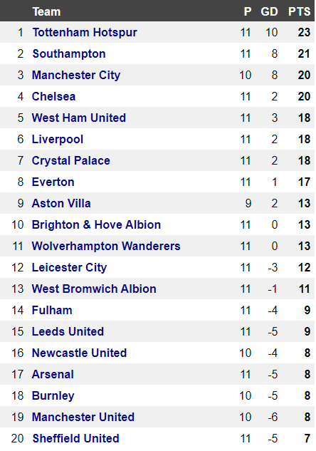 Man Utd would be in the PL relegation zone if games finished after 45 minutes...