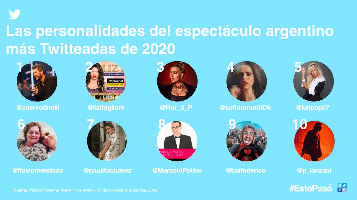 Estando en casa, pudimos tener un contacto diferente con las personas que interpretan las series, películas y generan el contenido 📺  que tanto nos gusta.  Estas son las personalidades que más engancharon a los argentinos 🇦🇷  en Twitter: #EstoPasó