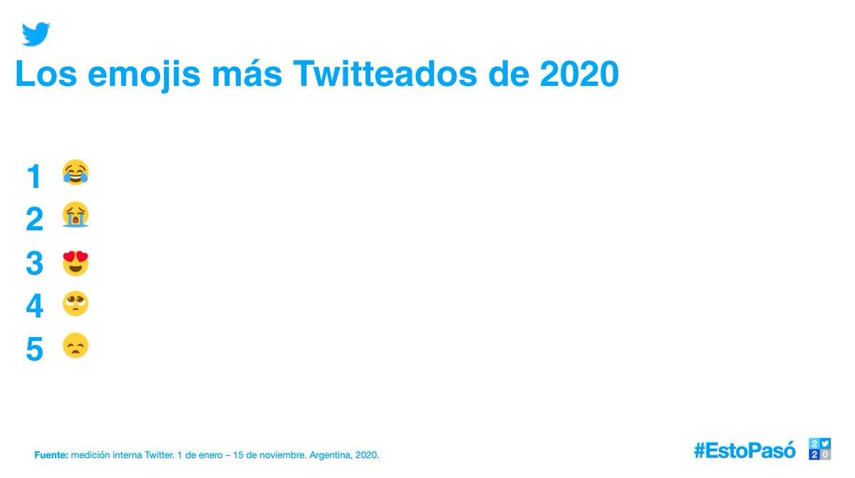 Estamos felices de que tuvimos un motivo para reír este año, sin importar lo difícil que haya sido: 😂   fue el emoji más popular del mundo. #EstoPasó2020  Estos son algunos de los emojis más 👀  del año en Argentina, Chile y Colombia: