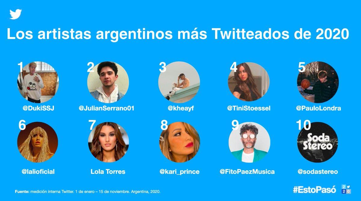 Comencemos compartiendo datos de #Argentina pues, en un año de tantos cambios, es bueno ver que algunas cosas se siguen manteniendo, como @BTS_twt liderando la conversación en Twitter.  En 🇦🇷, @DukiSSJ, @TiniStoessel y más marcaron el ritmo 🎵 de nuestros Tweets en #EstoPasó2020: