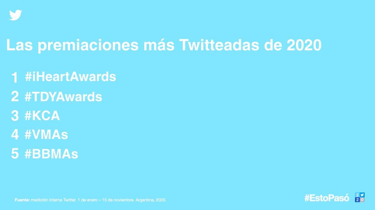 Las premiaciones, la TV y los videojuegos también se posicionaron como una de las conversaciones favoritas en Argentina.  Los #iHeartAwards, @Cantando2020 juegos como #AnimalCrossing se posicionaron entre los 💙💙💙 de Twitter en #EstoPasó2020:
