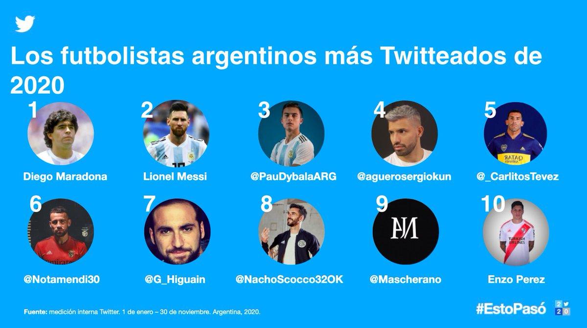 El fútbol⚽️ siguió siendo uno de los temas que más le gustan a los Twitteros argentinos.  El adiós a Diego Maradona conmovió al mundo entero y Twiter fue el lugar para dejar mensajes y compartir los momentos emocionantes del astro argentino. #EstoPasó2020