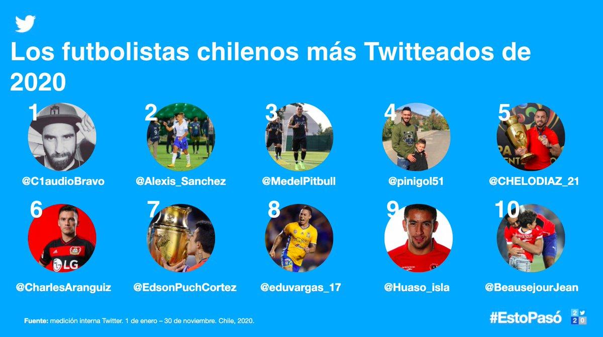 Este año, los hinchas han conectado con sus equipos y jugadores favoritos a través de Twitter.  Ya sea para celebrar los goles ⚽️, conocer las noticias de los equipos o decirle adiós a la leyenda del fútbol Diego Maradona, así vivimos juntos el deporte en Chile ⬇️ #EstoPasó