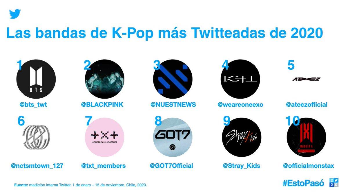 Los fans encuentran en Twitter el lugar perfecto para conectar con sus artistas, más en un año donde los eventos cambiaron tanto.  Con el #Kpop como una de las conversaciones de mayor crecimiento junto con los videojuegos, esto fue lo más relevante para los chilenos en #EstoPasó: