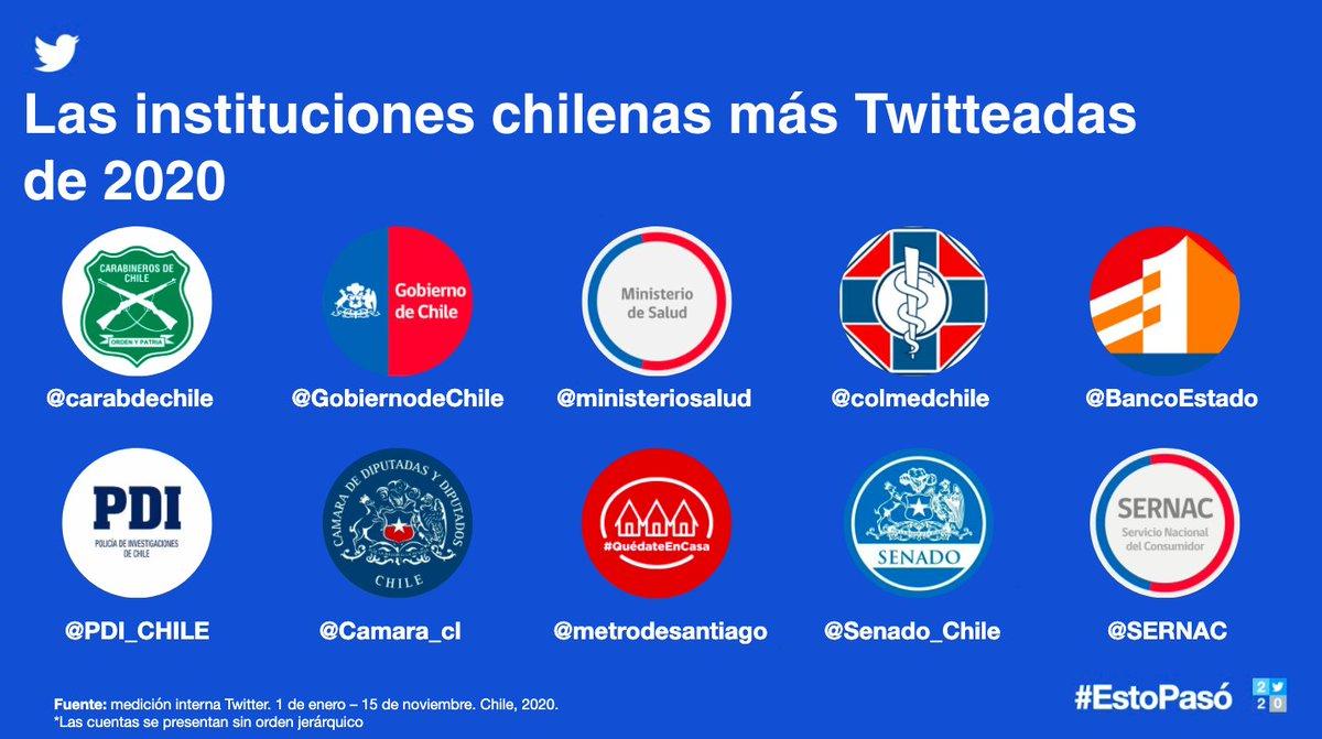 Cuando los chilenos 🇨🇱 quisimos informarnos, lo hicimos en Twitter. Y, ante la situación, instituciones, figuras políticas y más acudieron a la plataforma en #EstoPasó2020: