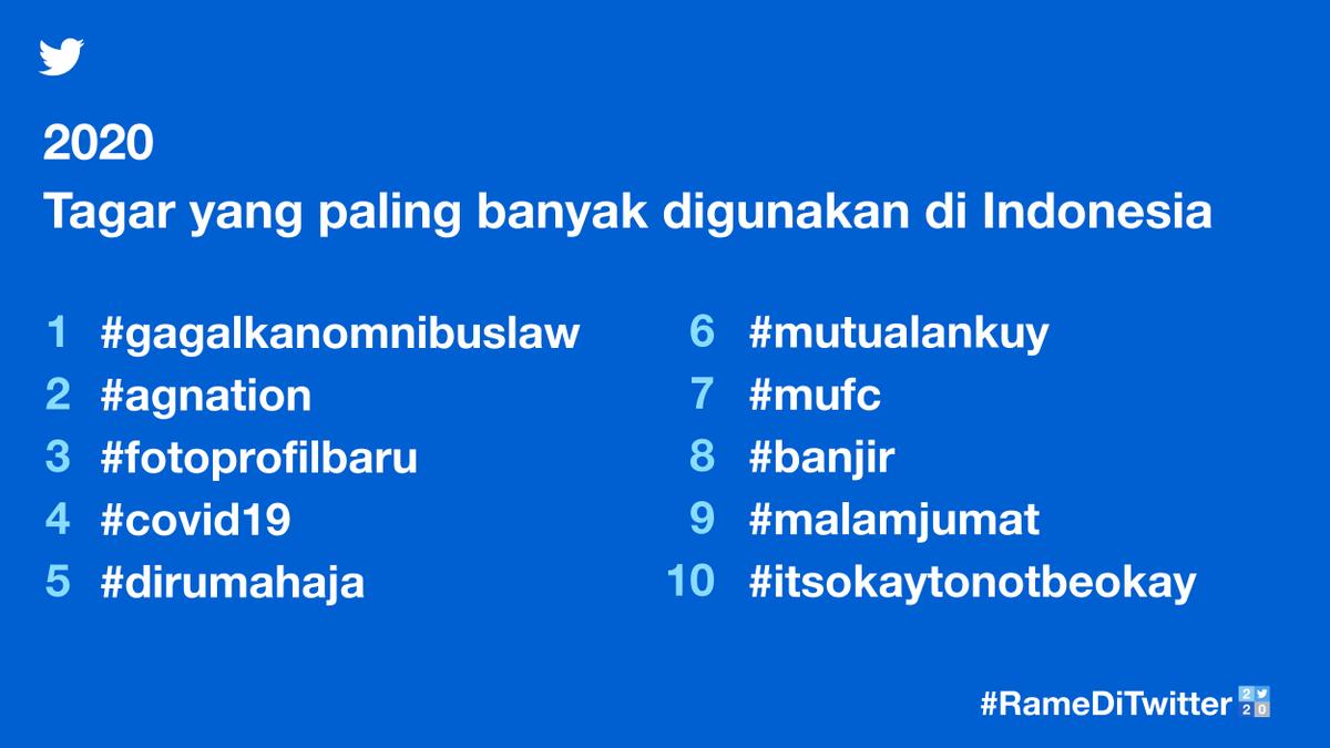 Dari #gagalkanomnibuslaw, #dirumahaja, #mutualankuy, hingga #itsokaytonotbeokay; tagar yang paling banyak digunakan tahun ini menunjukkan keberagaman konten yang ada di Twitter.  #RameDiTwitter2020