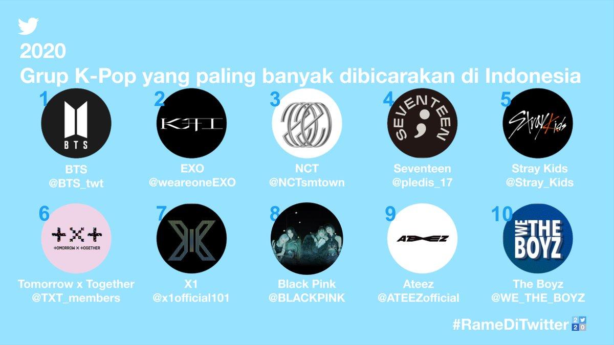 Ketika konser dan acara jumpa fans dibatalkan; #KPop masih mendominasi percakapan di linimasa Twitter.   @BTS_twt dan @weareoneexo kembali menduduki peringkat #1 dan #2 sebagai grup K-Pop paling #RameDiTwitter2020 di Indonesia.  ARMY dan EXO-L, mana suaranyaaaa….