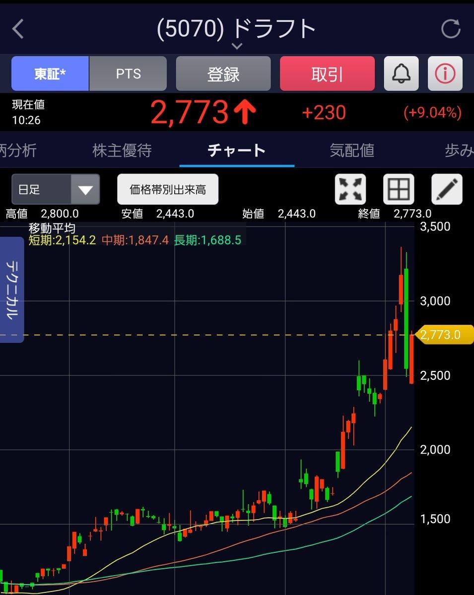 株価 ドラフト キングス
