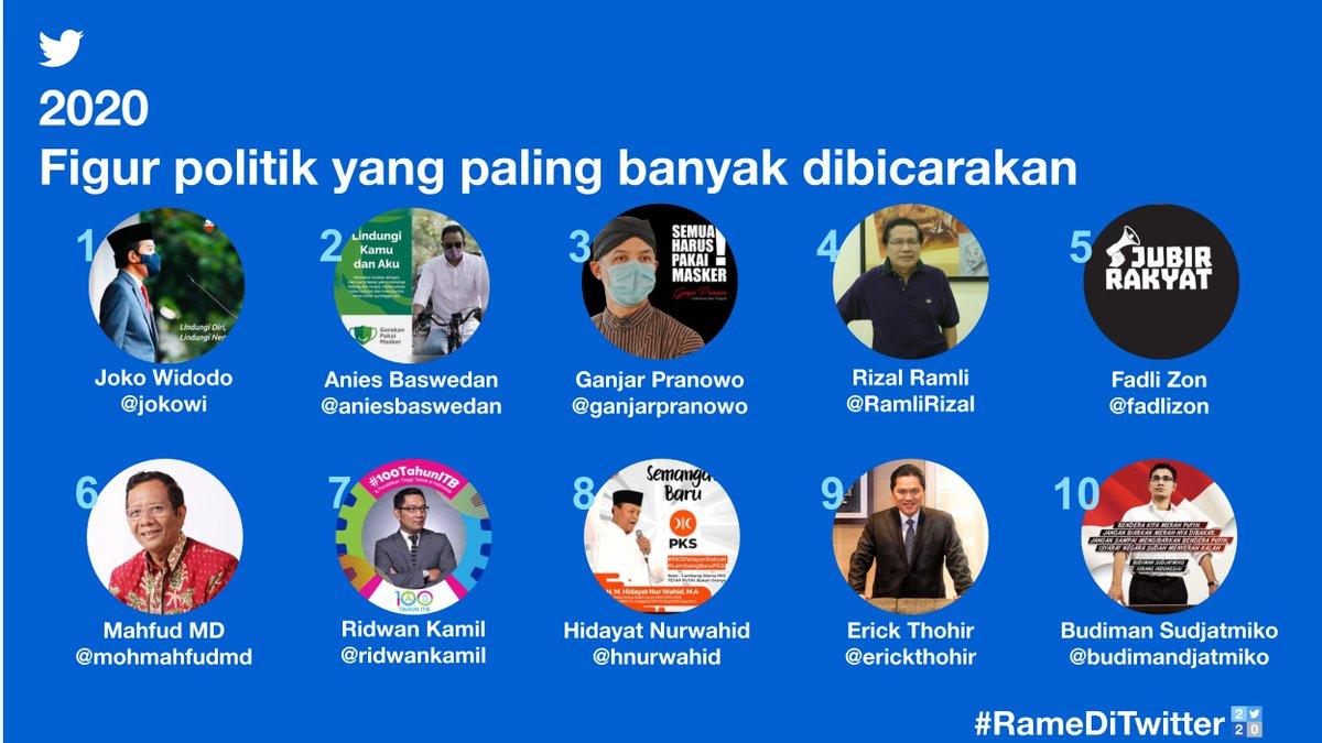 Diskusi tentang RUU, kebijakan dalam atau luar negeri, hingga informasi terkini tentang peraturan seputar PSBB; semuanya terjadi di Twitter dan bisa dilihat dari berbagai sisi. Berikut ini adalah figur politik yang #RameDiTwitter tahun ini.