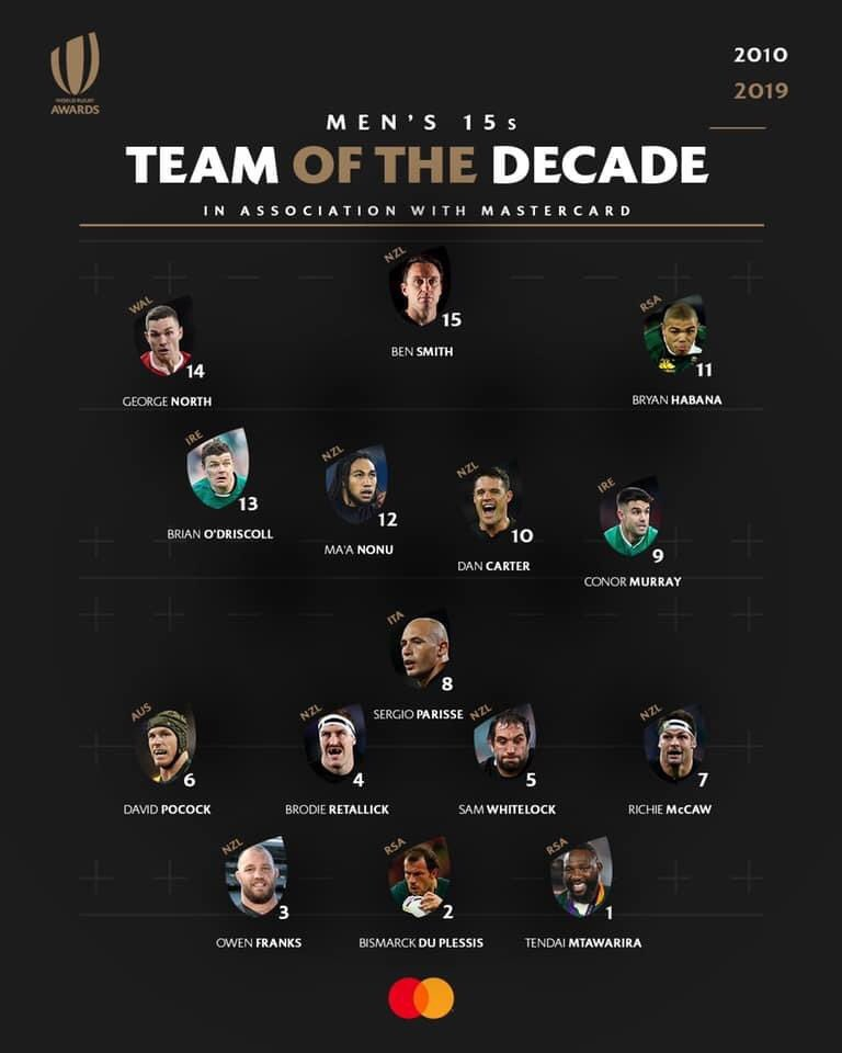 Ben Smith has been named as Fullback in the @WorldRugby Team of the Decade! Well deserved, Bender 👏🐐  📸 @AllBlacks   #WeAreHighlanders https://t.co/O40GBzOTxJ