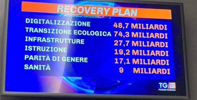 Italien: Milliarden aus dem EU-Wiederherstellungsfonds aber nicht für den Kampf gegen Corona