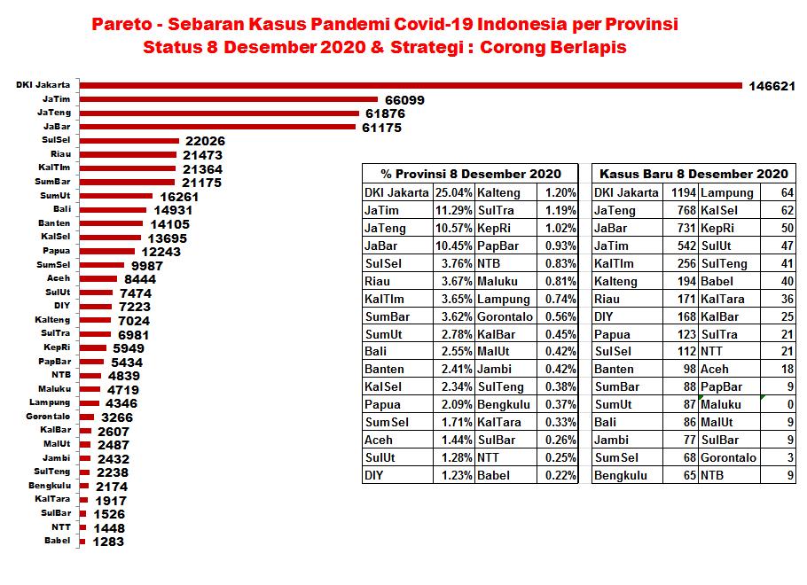 Bnpb Indonesia On Twitter Update Infografis Percepatan Penanganan Covid 19 Di Indonesia Per Tanggal 8 Desember 2020 Pukul 12 00 Wib Bersatulawancovid19 Https T Co 9fbbadifu7