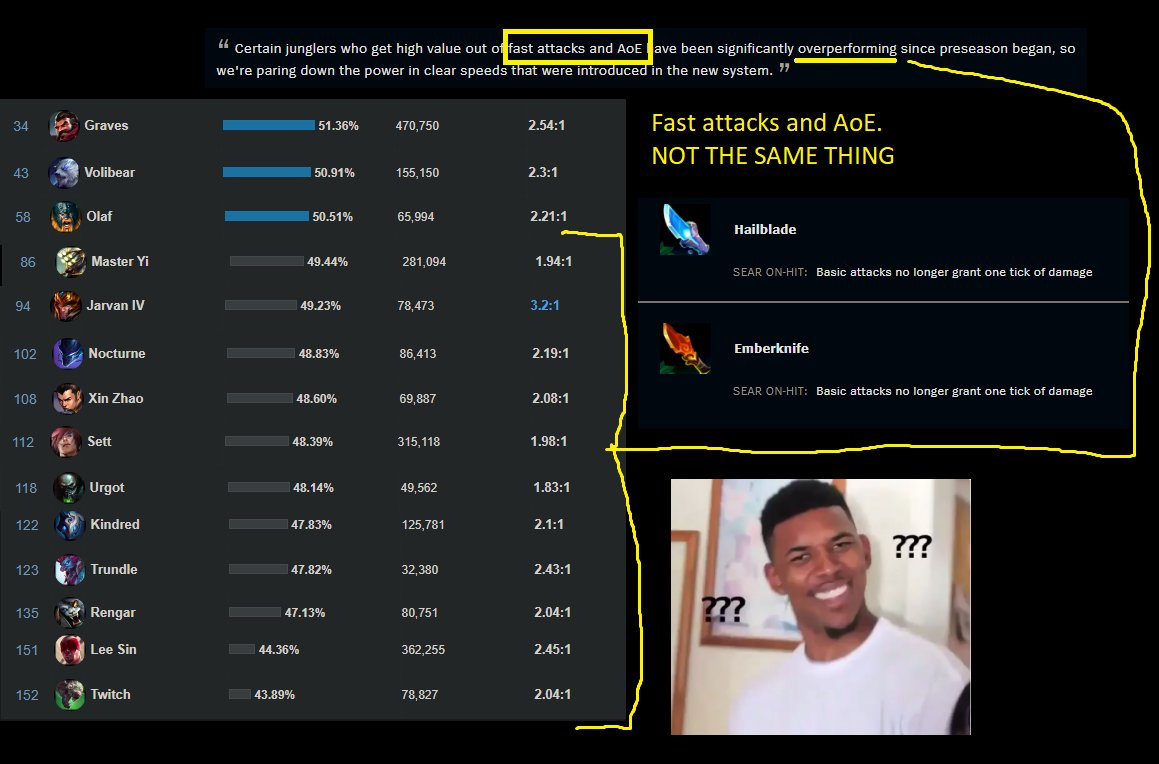 "OFGSaiph - riot balance team doesn't play the game.  Lee/Twitch/Rengar/Kindred Lowest Winrates In The Game. ""fast attacks and AoE have been significantly overperforming"".   Nerf the AoE then you baboon @MarkYetter you cuck 20 other champions and only hit the 5 that need it."