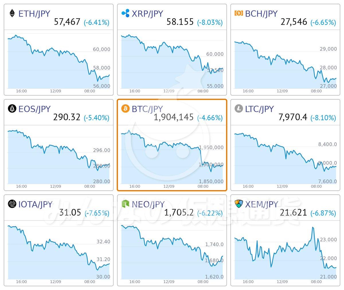 みんなの ビット コイン チャート