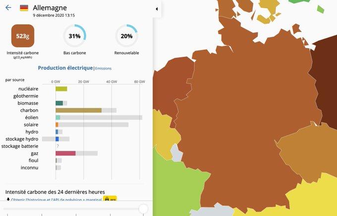 Championne des #EnRI, l'Allemagne possède 30 000 éoliennes. Résultat, elle produit en ce moment même 64% de son électricité à partir de charbon et de gaz, envoyant à chaque heure, 36 000 tonnes de CO2 dans l'atmosphère.