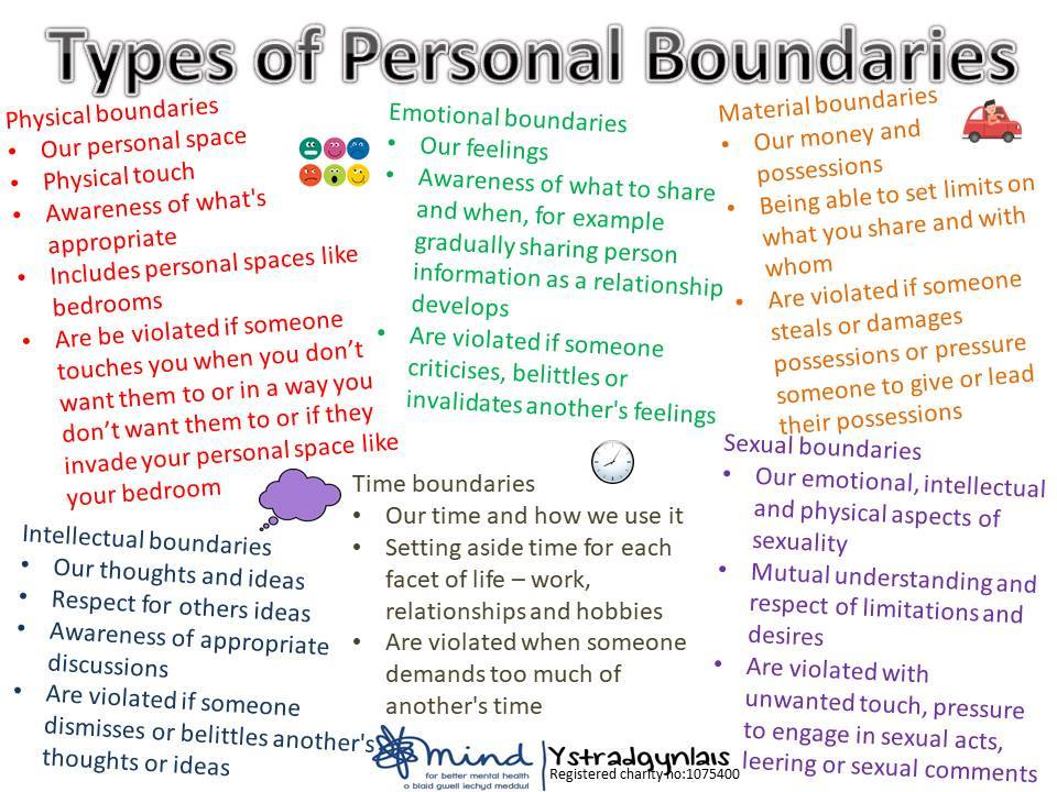 There are many types of boundaries, lets get familiar with ours. What are your boundaries like for each type? What would you like to change? Does anything hold you back? #Boundaries #MentalHealthAwareness #livelifeyourway #itsoktosayno #selfawareness #selflove #Selfdevelopment