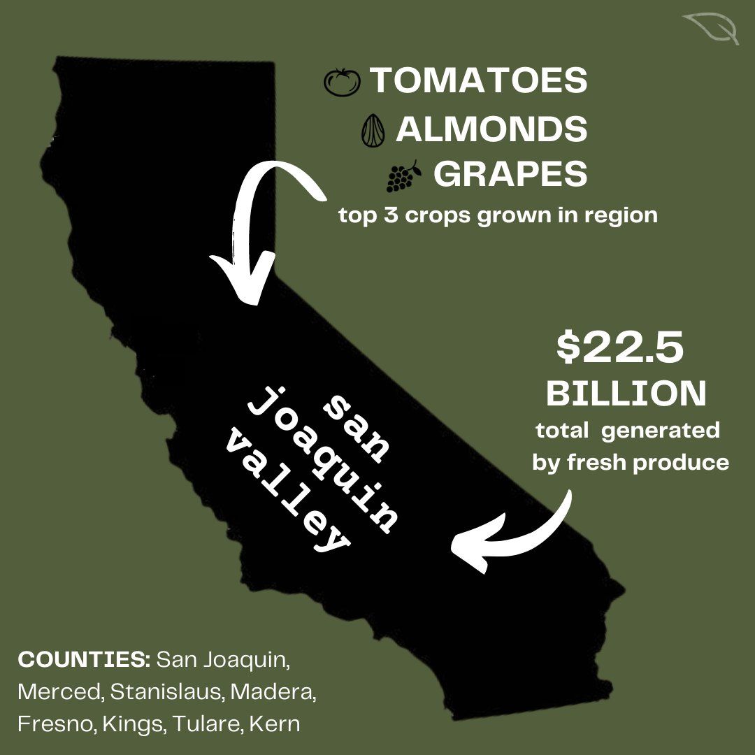 Did you know…that the total value of fresh produce production for #SanJoaquinValley is $22.5 BILLION? #topcrop
