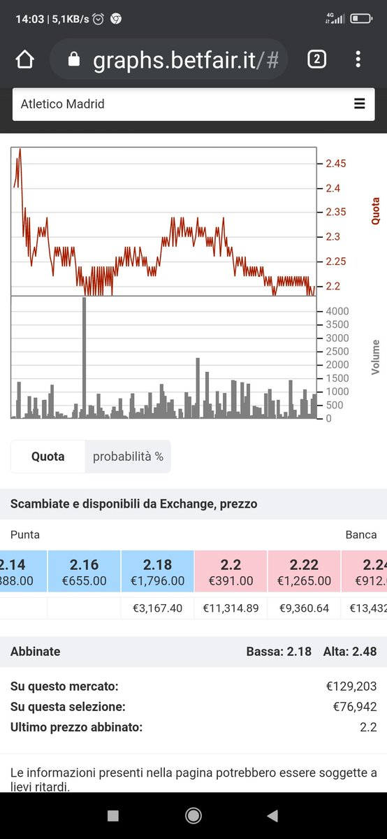 #trading  #ChampionsLeague  #AtletiFCB