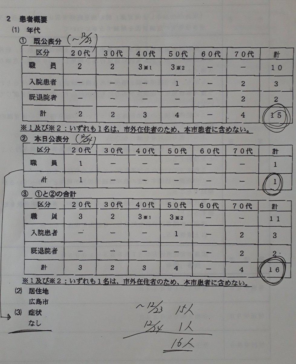 クラスター 病院 広島 市民