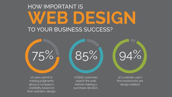 "Alea IT Solutions on Twitter: ""How Important is Web Design in Business..  @AleaIT #webdesign #webdesigner #webdesigning #website #webdevelopment  #design #business #websitedesign #marketing #branding #digitalmarketing  #graphicdesign #logodesign #designer ..."