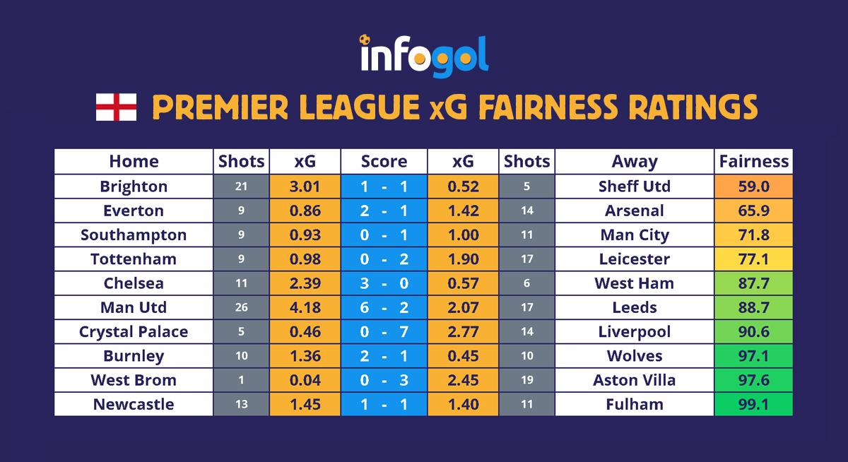 Premier League results, xG - Round 14