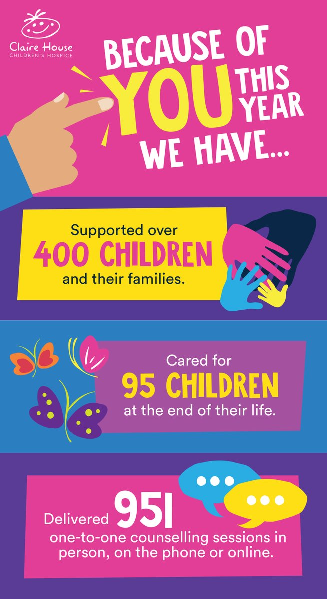 You've faced unprecedented times and things have been very different, but you helped when we needed you most.   Whatever you have done to support Claire House this year, we want to say thank you.   Thank you for pulling together and supporting local children and their families.