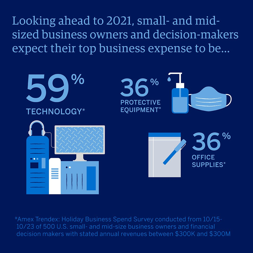 Thinking about your business expenses for the holidays and beyond? From our recent survey, top of mind for most are payment flexibility and investing in technology. #AmexBusiness