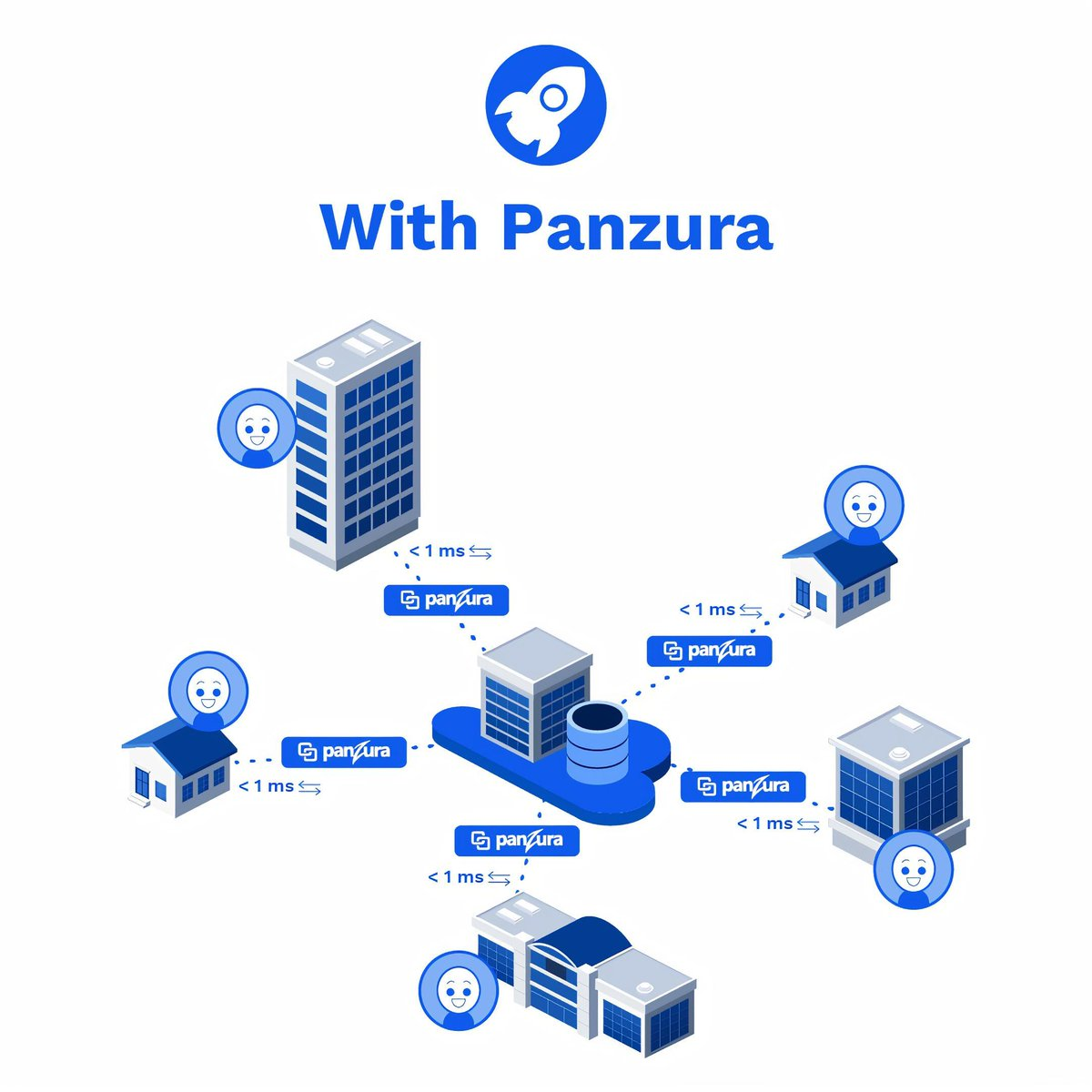 Need to replace legacy NAS? @PanzuraStorage can reduce your storage footprint by up to 70% (and let you operate like you just have one office)!   #bettertechnologydecisions #panzura #cloudstorage #Datamanagement https://t.co/g6LExnx7S9