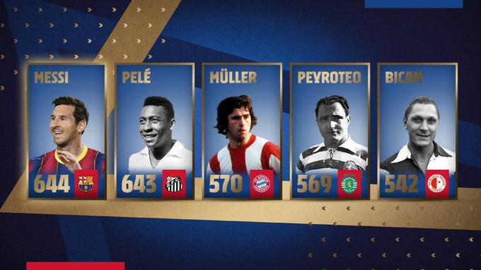Messi marca el gol 644 con el FC Barcelona y supera el récord de Pelé Ep4LZRPXEAQVOFk?format=jpg&name=small