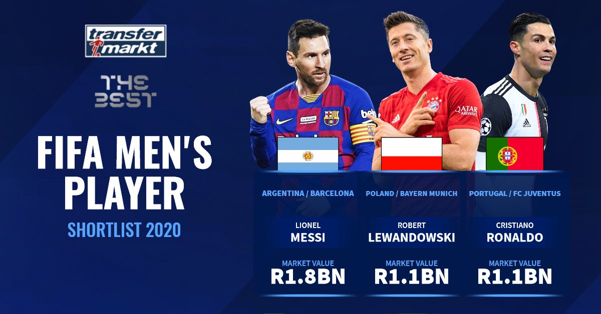 Transfermarkt Co Za On Twitter The Men S Shortlist For Fifacom The Best Player For 2020 Have Been Revealed With Messi Leading The Way In Terms Of Market Value Lewandowski And Ronaldo Are Always In