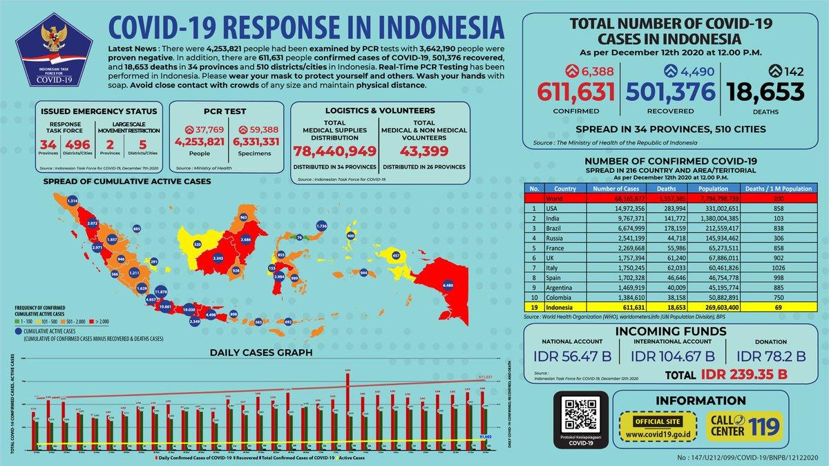 Bnpb Indonesia On Twitter Update Infografis Percepatan Penanganan Covid 19 Di Indonesia Per Tanggal 12 Desember 2020 Pukul 12 00 Wib Bersatulawancovid19 Https T Co V45zwq1fbl