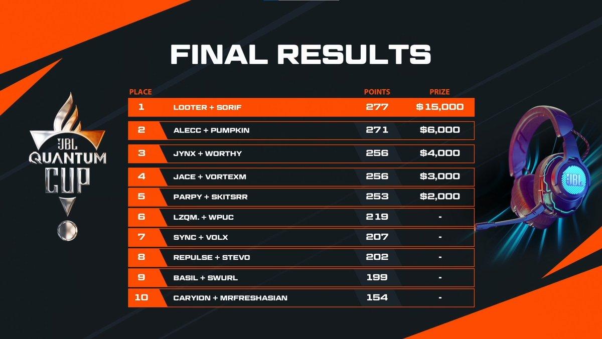 Jynx - 3rd JBL Quantum Cup  $4000