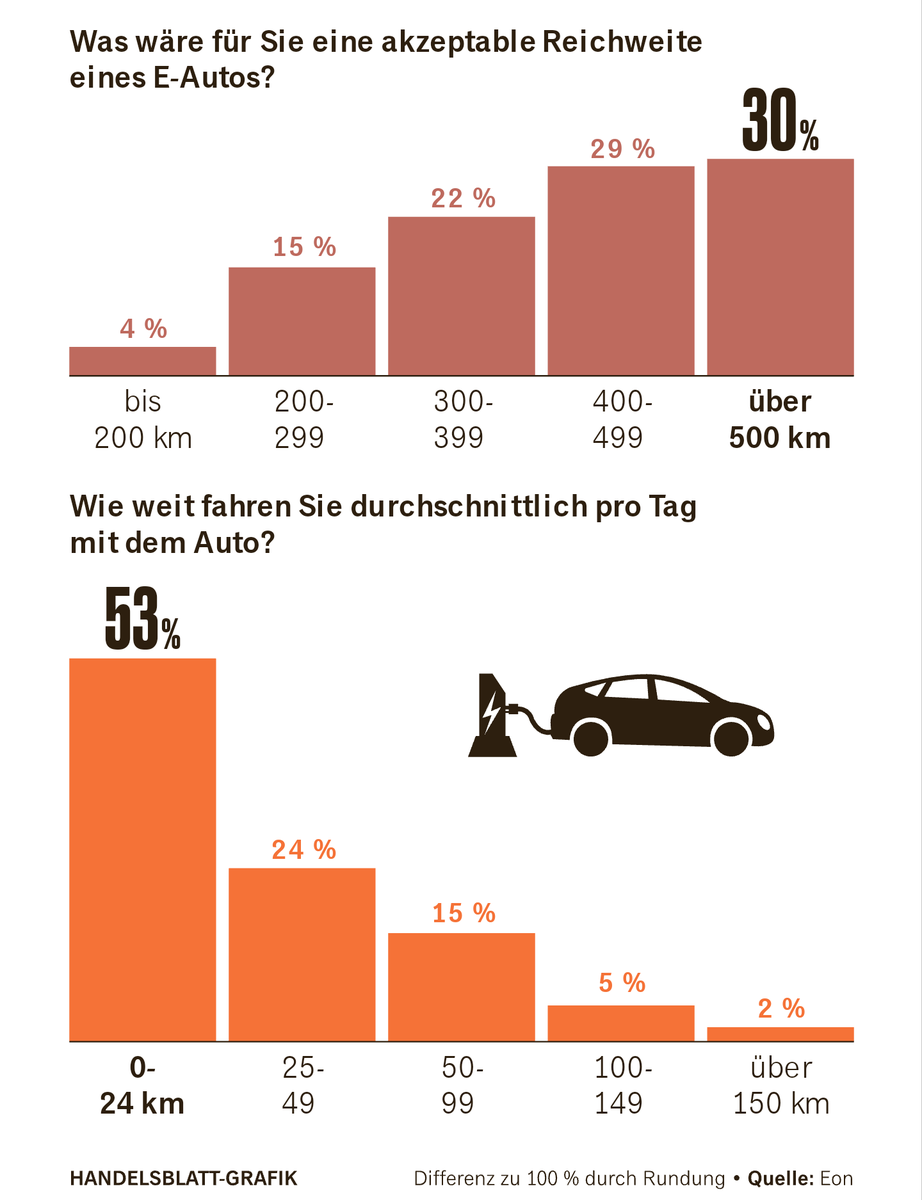 Forget the fact that this is in German.  The graph at the top is what people who don't drive an EV think is the range they need every day. The graph at the bottom is from data of how far people actually drive every day. https://t.co/iopBvSiEx6