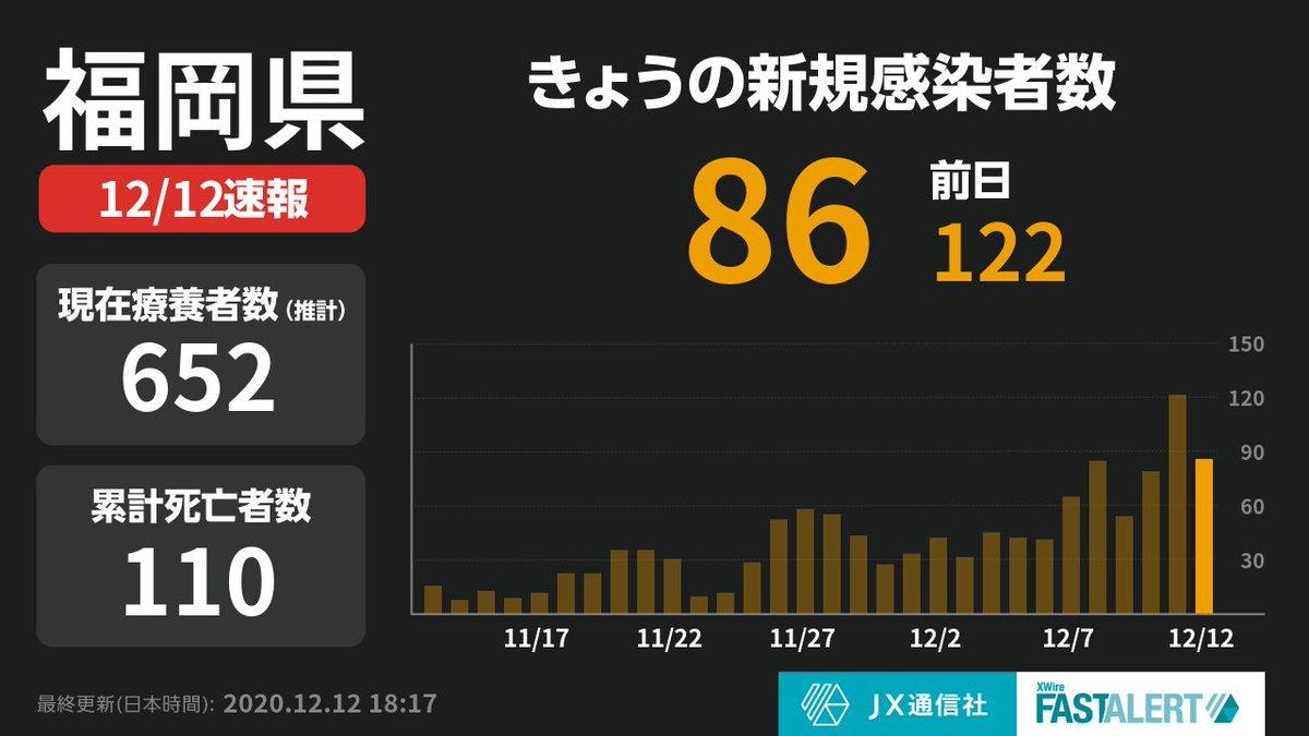 福岡 速報 コロナ