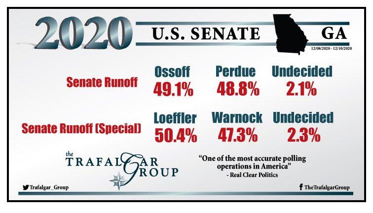 Our new @trafalgar_group 2020 #GASen #Runoff #poll conducted 12/8 - 12/10 shows tightening races:  Senate Runoff 49.1% @Ossoff, 48.8% @PerdueSenate, 2.1% Und  Senate Runoff (special) 50.4% @KLoeffler, 47.3% @ReverendWarnock, 2.3% Und  See Report: