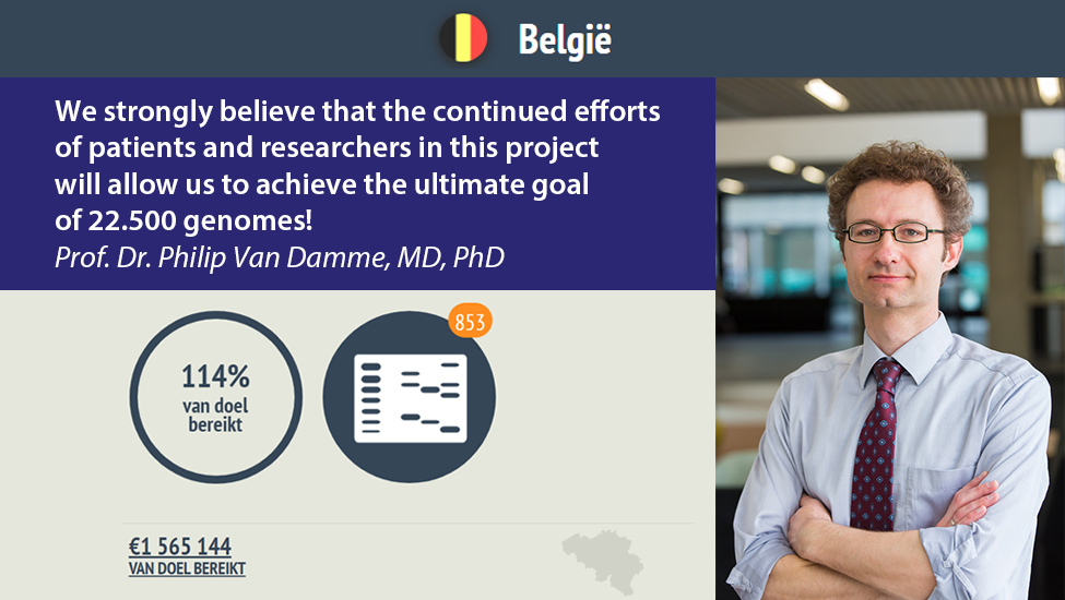 .@_Makeityours has published a text by Philip Van Damme (@CBD_VIB) about the collaboration to understand the genetic basis of #ALS and find a cure. https://t.co/BN2uw4ya7f  Thanks for the support @NatLot_Belgie @LotNat_Belgique and her players, IWT grant & all private donations! https://t.co/VFGqjYlPFx